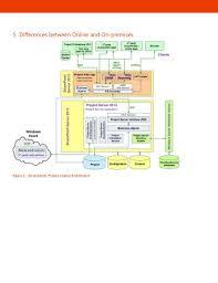 fice 365 Project line prehensive Guide