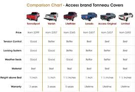 Truck Bed Size Chart - Pickup Truck Bed Size Chart Sportz Truck ... Pickup Truck Bed Style Terminology Stepside Fleetside 2014 Chevrolet Silverado High Country 4x4 First Test Trend Uws Alinum Single Lid Crossover Tool Box Trifold Solid Hard Tonneau Cover Jr 0716 Toyota Tundra Theblueprintscom Vector Drawing Extended Cab Tacoma Truckbedsizescom Sierra 1500 Dybookpage165jpg Crew Amazoncom Premium 19882006 Decked Chevy 2017 Storage System