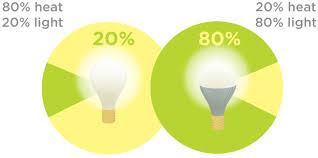 leased lighting led light efficiency comparison