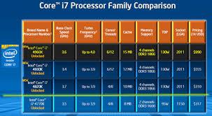 Core i7 4960X processor review Ivy Bridge E