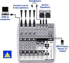 Mac And Audio Rhwideupdatescom Pc Home Recording Studio Setup Diagram Or The