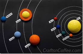Solar System Poster From Crafts N Coffee