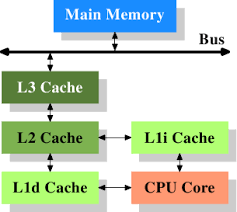 caching How does CPU make data request via TLBs and caches