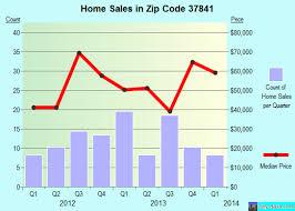 Hartco Flooring Oneida Tn by 37841 Zip Code Oneida Tennessee Profile Homes Apartments