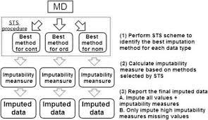missing value imputation in high dimensional phenomic data