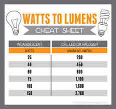 find the equivalent wattage of cfl light bulbs with this chart