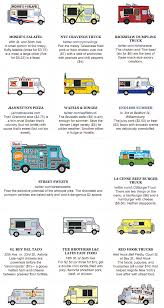 Food Truck Nymag | Coffee | Pinterest | Food Truck And Food Food Trucks In Oslo Heart And Bowl Chattanooga Trucks Roaming Hunger Kids The Park Presented Endless Summer Extravaganza Village 17 Truck Catering Menu Trader Jacks 9 Great Bedstuy Eats For Under 10 5 Menu Ideas For New Owners Brooklyn Rentnsellbdcom The Taco Mexican Stock Photos Vegetarian Tacos With Avocado Cream Naturally Ella Clare Anderson Flickr