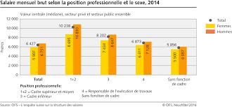 La Suisse Fera Davantage De Contrôles De Salaire égalité Des Salaires Une Question De Culture D Entreprise