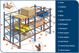 Selective Pallet Racking Consists Of A Full Range Basic Components And Accessories To Fullfill All Your Requirement The System Is Designed For