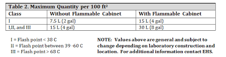 Flammable Cabinets Grounding Requirements by Flammable And Combustible Liquid Safety Environmental Health And