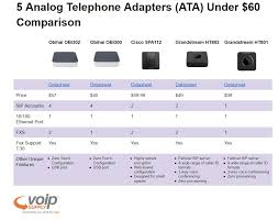5 Analog Telephone Adapters (ATA) Under $60 For Small-to-Medium ...