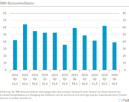 RWI Essen | Project Consumption Indicator