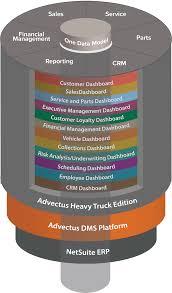 100 Canton Truck Sales Heavy DMS Advectus