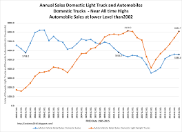 Annual Domestic Truck Sales Rolling - Car Sales Cresting ... Velocity Truck Centers Dealerships California Arizona Nevada Manufacturer Of Pro Haul Dumpbodies Sfs Sales Miller Used Trucks Durham Equipment Service Ajax Peterbrough Mack Wikipedia Jordan Inc Amazoncom 1937 Ad Intertional Delivery Dump Models Florida Auto Exchange Dunedin Fl New Cars Chevrolet Silverado Gets New Look For 2019 And Lots Steel Trucks In Peterborough On Pinnacle Granite Keith Andrews Commercial Vehicles Sale Truck