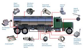 Mechanical Petroleum Tank Truck Vacuum Truck Operations Blackwells Inc The Evolution Of Truck Materials Scania Group Vocational Mudjacking Equipment System Hmi Cable Hoist Rolloff Systems Most Profitable Ways To Use A Gps Tracking Device Scanias Advanced Emergency Braking Stopped Used In Hd Slideout Storage For Pickups Medium Duty Work Info Vision 2310b 24v Security Rack And Bed Cover On Chevygmc Silverado Flickr