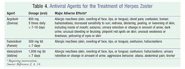 Viral Shedding Herpes Zoster by Lesson Herpes Zoster Counseling Patients About Prevention And