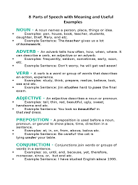 8 Parts Of Speech With Meaning And Useful Examples 2.docx ... 28 Adverb Of Manner Worksheets Grammar Worksheets Gt Good Action Verbs Colonarsd7org Resumeletter Writing Verb For Rumes Pdf The Problems Of Adverbs In Zulu Chapter 8 Writing Basics What Makes A Good Stence 44 Adverbs To Powerup Your Resume Tips Semicolons And Conjunctive Lesson Practice Games Anglais 2 Rsum Hesso Studocu Kinds Discourse Clausal Syntax Old Middle