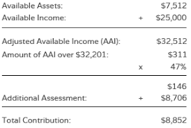 Cal Grant Income Ceiling Agi by How Financial Need Is Determined