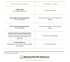 hdl cholesterol range normal normal cholesterol levels why are they important