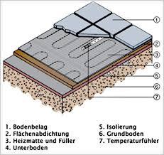 elektrische fußbodenheizung 1 m mit technologie 160watt
