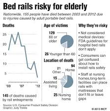 Elderly Bed Rails by As Feds Ponder Solutions Bedrails Pose Deadly Hazard To Frail