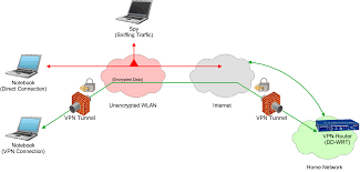How To Set Up A VPN On DD-WRT | Acidx's Blog 1png The 7 Best Vpnenabling Devices To Buy In 2018 Vpn Tunnels Usg20wvpn Firewall User Manual Bbook Zyxel Communications Hideme Use To Unblock Voip Services Like Skype How Be Hipaa Compliant Flowroute Blog Multi Site Network Design 1 Link 2 Vpns Cfiguration And Settings Cisco Tie Line Networking Study The Approach For Virtual Private Implementation Bipac 4500vnoz 4g Lte Sim Embded Wirelessn Auto Connectivity Giganet Wireles Internet Part 3 Pia Open Duel Router Airport Extreme Voip Nettalk