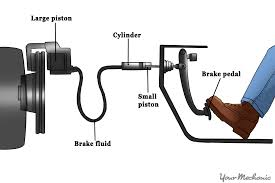 Brake And Lamp Inspection Test by How To Respond When Your Brake Warning Light Is On Yourmechanic