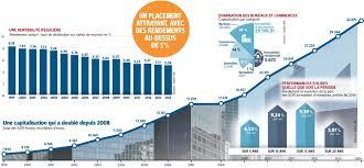 scpi de bureaux le rendement des scpi à plus haut niveau corre finance