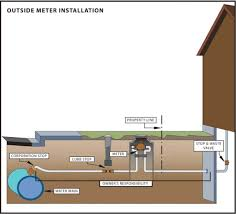 Fixing A Leaky Faucet Outside by Outside Meter Installation Jpg