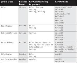 Decorator Pattern Java Io by I O And Nio Ocp Oca Ocp Java Se 7 Programmer I U0026 Ii Study