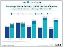 Samsung vs Apple in smartphone revenue CHART Business Insider