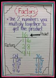 Pinterest The World S Catalog Of Ideas by 221 Best Anchor Chart Ideas For The Elementary Classroom Images On