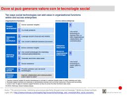 si e social entreprise engagement e social enterprise