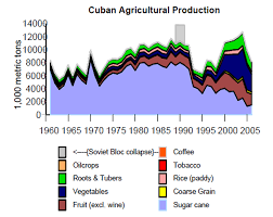 US Department Of Agriculture Cubas Food Situation