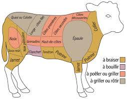 cuisiner la viande conseils et astuces pour cuisiner la viande de veau fermier du