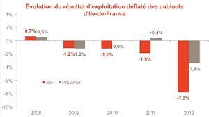 la rentabilité des cabinets franciliens au scanner