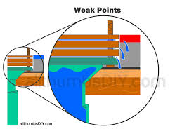 how to fix a low toilet flange