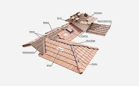 Boral Roof Tiles Suppliers by Products Roofing Boral Usa