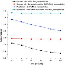 evaluation of the tribological and thermo physical properties of