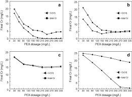 effect of ph on the removal of cr iii and cr vi from aqueous