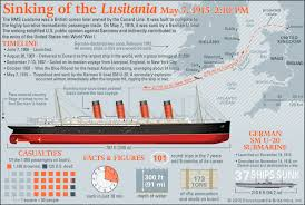 Where Did The Rms Lusitania Sink by 7 Of The World U0027s Deadliest Shipwrecks Britannica Com