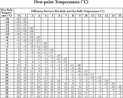 what is the approximate dew point temperature if the bulb