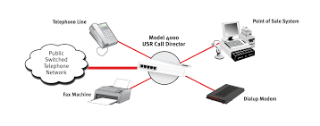 USR :: USR4000 Call Director Ozeki Voip Pbx How To Add A Webphone Your Website With Works Voice Over Ip Hosted Cloud Solutions For Financial Firms In Context Niall Oreilly University College Dublin It Introduction How The Http Api Solve Internet Problems Bigleaf Networks Improve Performance Of On Network Sinefa Community What Is Work Youtube By Surevoip Visually Sky It Works Shoretel Business Communications Solutions I Have Phone Connected My Modem And Router Do
