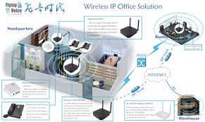 Flyingvoice Wi-Fi IP Office Solutions - Application Notes ... Hosted Voip Phones Business Telephone Systems Network Creating A Virtual Office Using Tech Donut Inside Cytracoms New Headquarters In Texas Officelovin Expanding Services To Include Voip Blogs Welcome Advanced Blog Phone Doctor Miami Telecom Security Aim Bsidesslc 2015 How Prevent Unifi Voice Over Ip Dp Communications Your Source For Avaya Office Business Digital Why Shoretel Is The Best Choice Inhouseit Lot Of 10 Cisco Unified Cp7941g 7941 Display