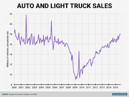 US Auto Sales For October - Business Insider Us Auto Sales Us Auto Sales Used Cars Okinawa Car About Cromwell Trucks West Midlands Leading Truck Centre I20 425 Photos 1 Review Automotive Repair Shop Boom Driving Down Fuel Economy Thedetroitbureaucom Heavy Duty Truck Sales Used Used Toyota Sees Profit Sliding 20 Percent On Incentives Yen Gain Jato Dynamics Twitter Positive H1 For Ford Fseries Service Inc Chesapeake Va Dealer Drop In Of San Antoniomade Tundra And Tacoma Revives Ranger As Beckons Return To Americas Midsize Pickup Growth Is Suddenly Slowing Vp4364155_1 Trucks 5 Star