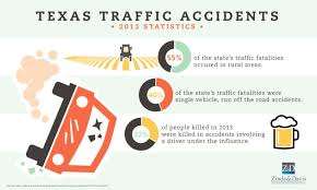 Texas Traffic Accidents: 2013 Statistics | Visual.ly Pennsylvania Truck Accident Stastics Victims Guide One In Five Accidents Involves A Lorry According To Astics Oklahoma Drunk Driving Fatalities 2010 Law Car Gom Law Pakistans Traffic Record Punjab Down Kp Up Since 2011 The Weycer Firm Infographic Attorney Joe Bornstein 2013 On Motor Vehicle By Type Teen Driver Mcintyre Pc 18 Dead As Indian Truck Runs Over Sleeping Pilgrims Pakistan Today Attorneys