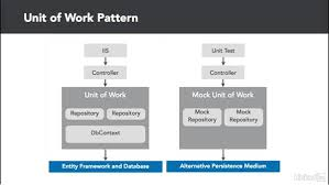 Decorator Pattern C Logging by Unit Of Work Pattern Overview