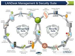 Landesk Service Desk Web Services by Landesk Service Desk Product Info Landesk Service Desk
