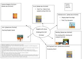 Closest Pumpkin Patch To Atlanta by Adapting A Pumpkin Thematic Unit For Student With Visual