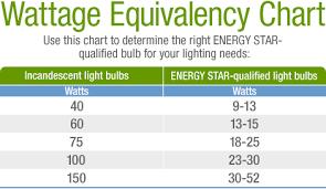 new light bulb conversion chart led watt conversion light